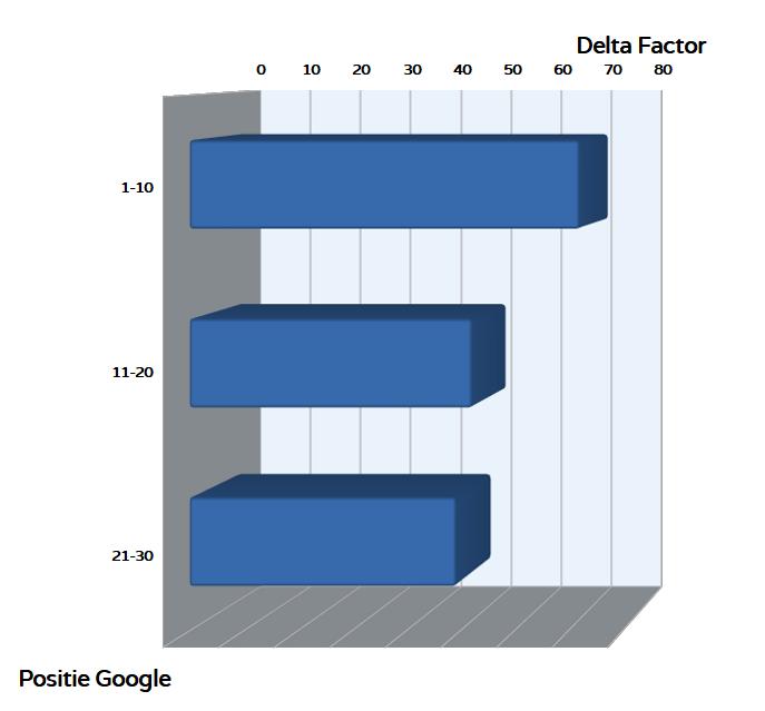 gemiddelde Delta Factor voor zonnepanelen